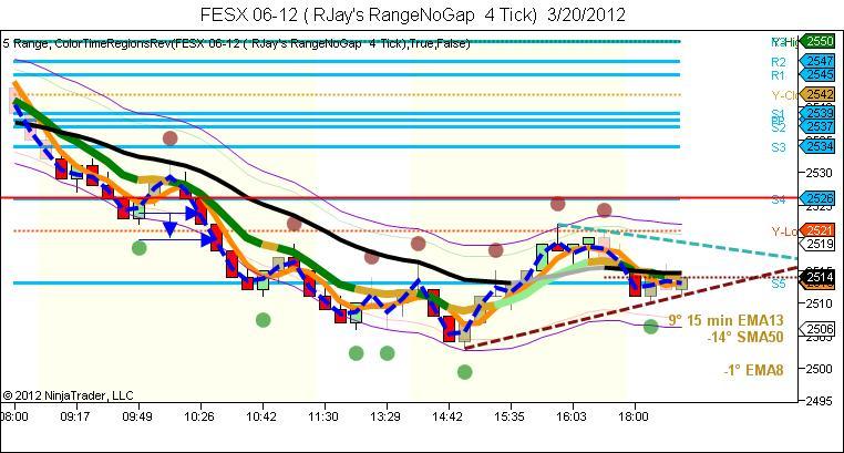 FESX-06-12-RJays-RangeNoGap-4-Tick-3_20_2012.jpg