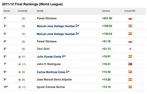 worldtopinvestor ranking